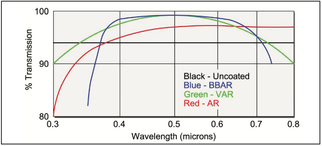 Fused Silica UHV Viewports With Anti-Reflective Coatings